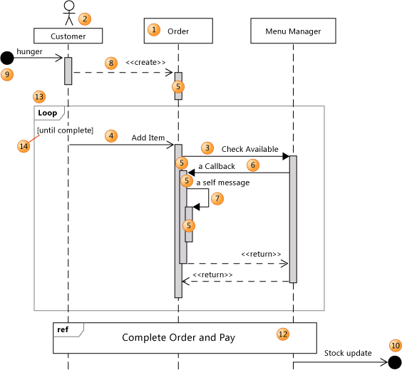 Uml Sequence Diagrams  Reference