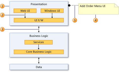 Dependency Diagrams Reference - Visual Studio | Microsoft Docs
