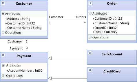 Scenario: Change your design using visualization and ...