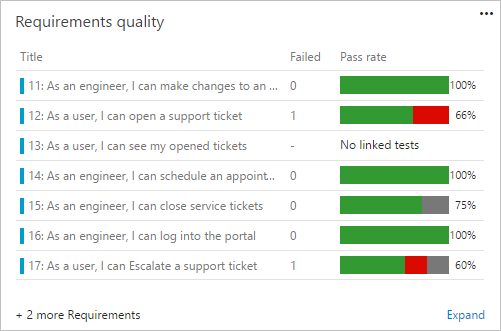 Requirement Quality Widget