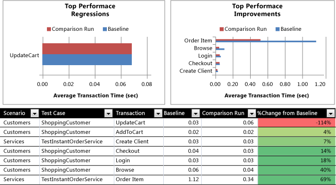 create load test performance reports using microsoft excel visual