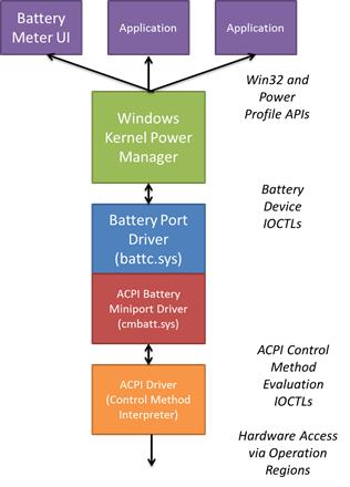 Battery and charging | Microsoft Docs