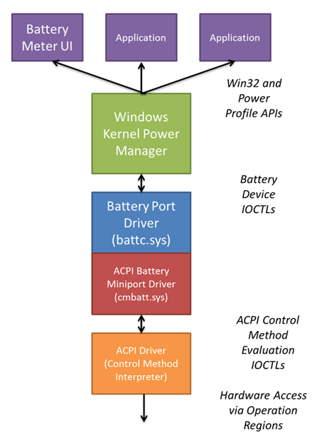 Battery and power subsystem hardware design | Microsoft Docs