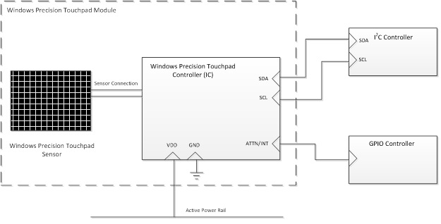 Device Bus Connectivity | Microsoft Docs