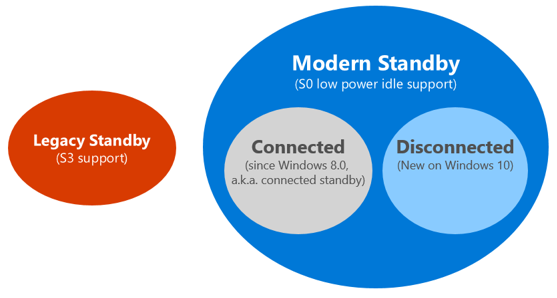 Power Models And The Advantages Of Using Modern Standby