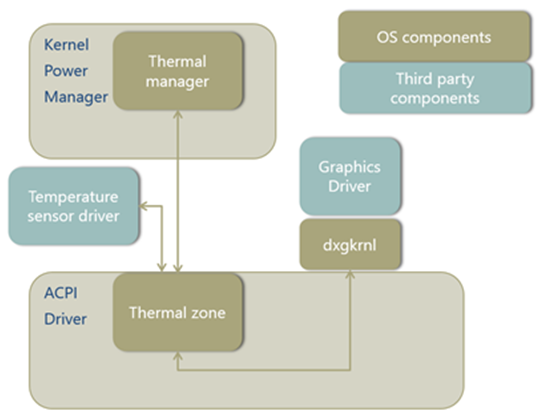Design Guide   Microsoft Docs