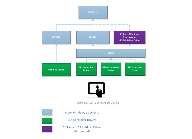 Device Bus Connectivity   Microsoft Docs