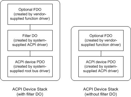 ACPI Generic EIO Bus Windows 7 64-BIT