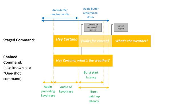 Voice Activation - Windows drivers | Microsoft Docs