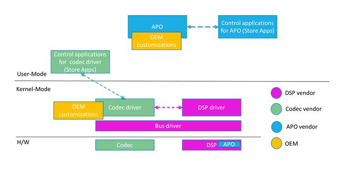 Universal Windows Drivers for Audio - Windows drivers