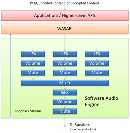 https://docs.microsoft.com/en-us/windows-hardware/drivers/audio/images/audio-engine1.png