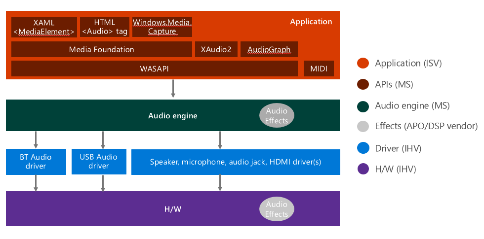 Windows Audio Architecture - Windows drivers | Microsoft Docs