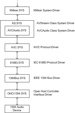 kernel mode wdm audio components windows drivers microsoft docsdiagram illustrating the driver hierarchy for a 1394 audio device
