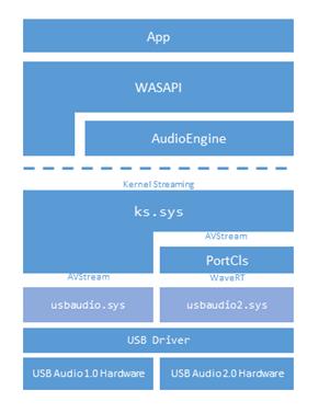USB Audio 2 0 Drivers - Windows drivers | Microsoft Docs