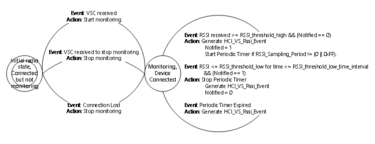 Microsoft-defined Bluetooth HCI commands and events