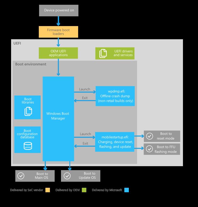 Boot and UEFI - Windows drivers | Microsoft Docs