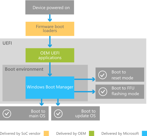Boot and UEFI - Windows drivers | Microsoft Docs