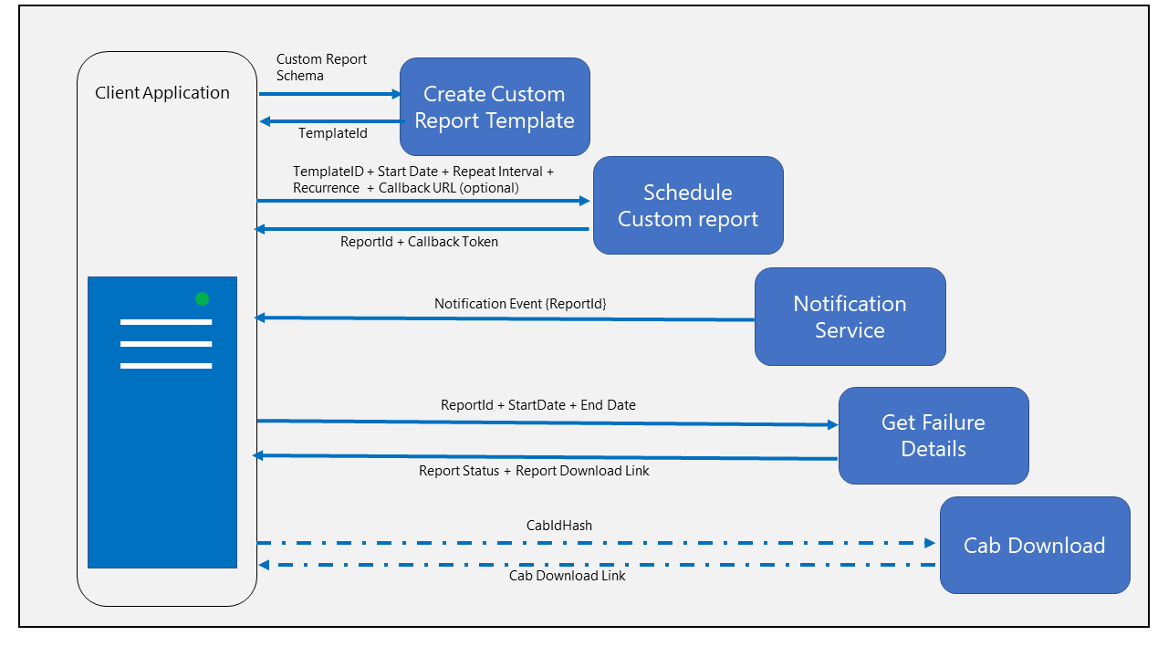 image showing the workflow betweentop to bottomcreating a custom report template