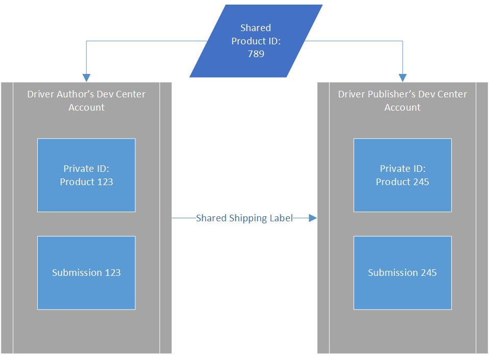 Microsoft Windows Hardware Compatibility Publisher Download