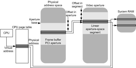 Mapping Virtual Addresses to a Memory Segment - Windows drivers