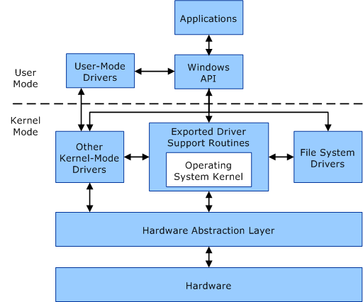 user mode and kernel mode | microsoft docs, Wiring block