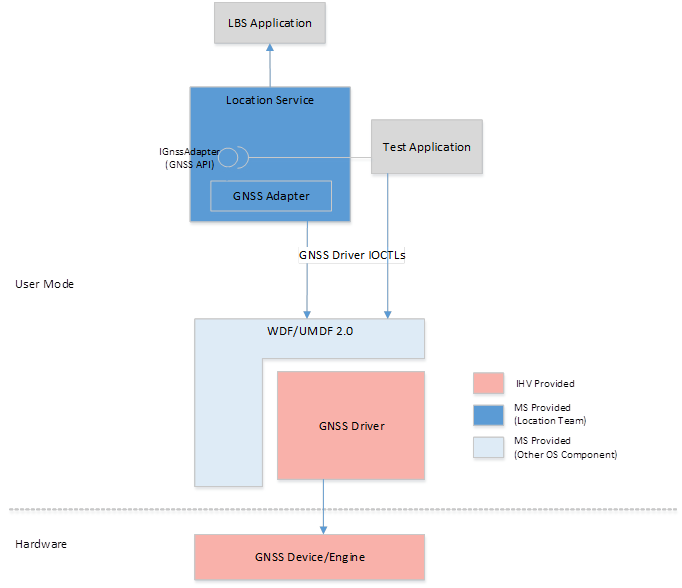 GNSS driver architecture - Windows drivers | Microsoft Docs