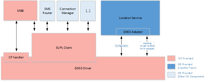GNSS driver architecture - Windows drivers | Microsoft Docs