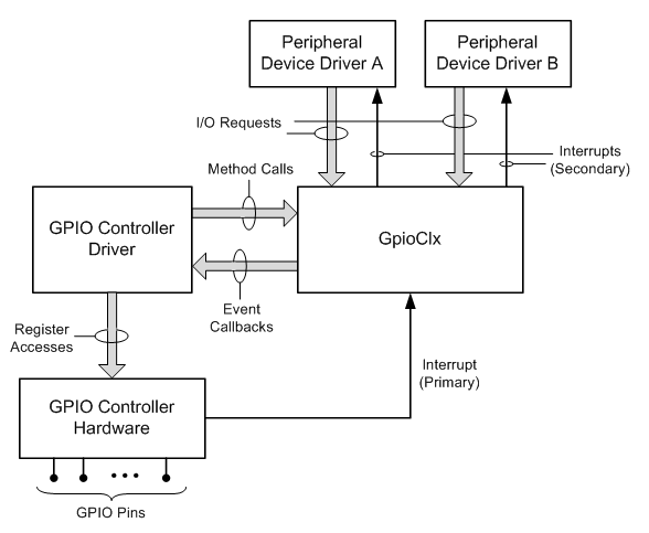 BC VIRTUAL GPIO CONTROLLER WINDOWS 7 DRIVERS DOWNLOAD (2019)