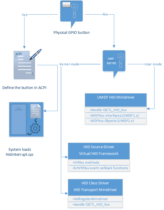 HID button drivers - Windows drivers   Microsoft Docs