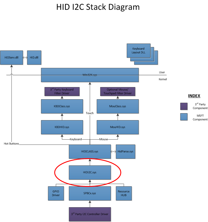 Architecture and overview for HID over the I²C transport - Windows