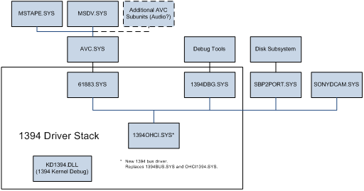 The IEEE 1394 Driver Stack - Windows drivers | Microsoft Docs