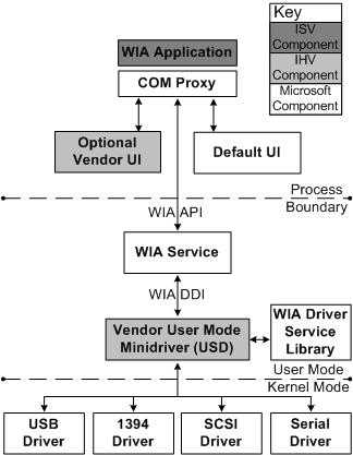 WIA Components - Windows drivers | Microsoft Docs