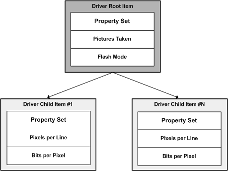 Driver Items - Windows drivers | Microsoft Docs