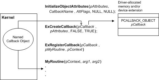 Using a driver defined callback object microsoft docs diagram illustrating registration for callback notification ccuart Image collections