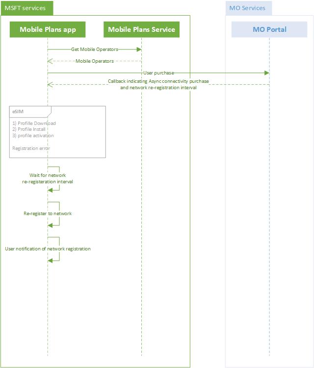 Mobile Plans callback notifications - Windows drivers   Microsoft Docs