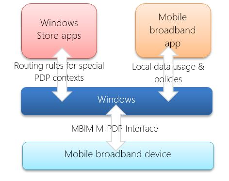 Developing apps using multiple PDP contexts - Windows
