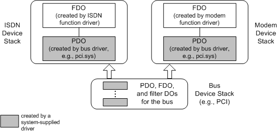 Supporting Multifunction PCI Devices - Windows drivers