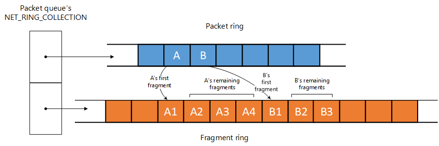 Introduction to net rings and net ring iterators - Windows drivers