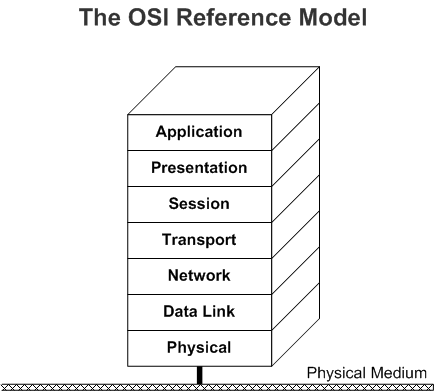 Windows network architecture and the osi model microsoft docs diagram illustrating the osi reference model ccuart Image collections