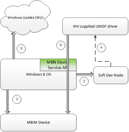 Mobile Broadband Device Firmware Update - Windows drivers