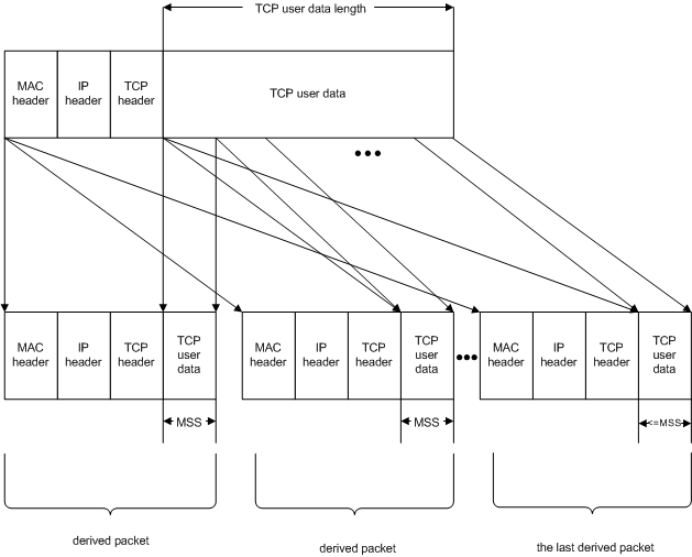 Offloading the Segmentation of Large TCP Packets - Windows