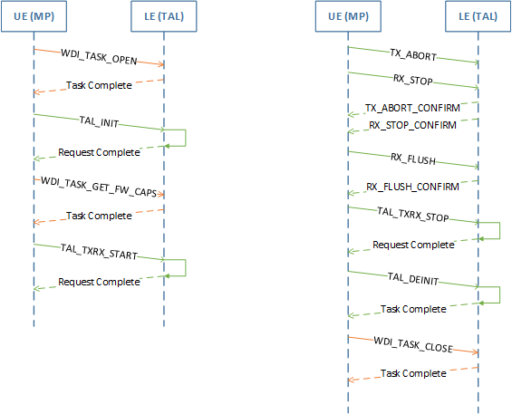 Wdi Datapath Operation Sequence Diagrams Microsoft Docs