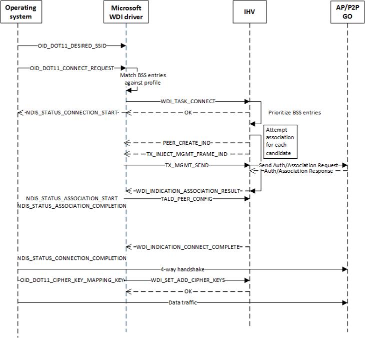 Wdi Datapath Operation Sequence Diagrams Microsoft Docs