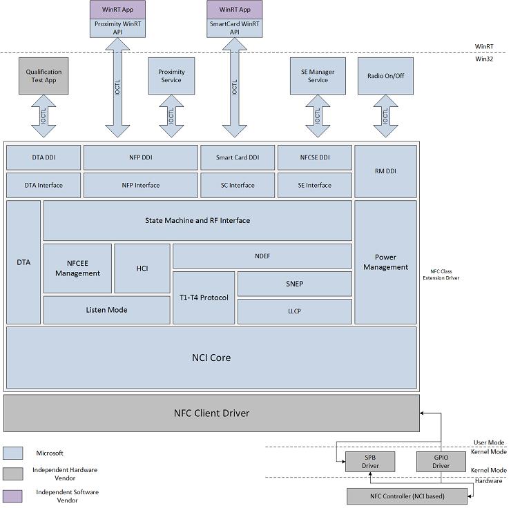 NFC stack architecture - Windows drivers | Microsoft Docs