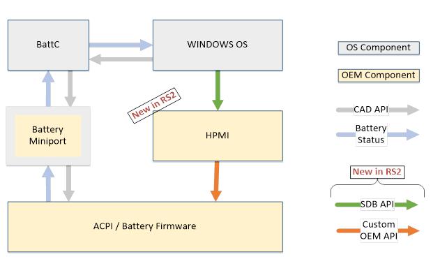 Software Defined Battery - Windows drivers | Microsoft Docs
