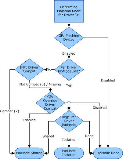 flowchart for choosing the driver isolation mode