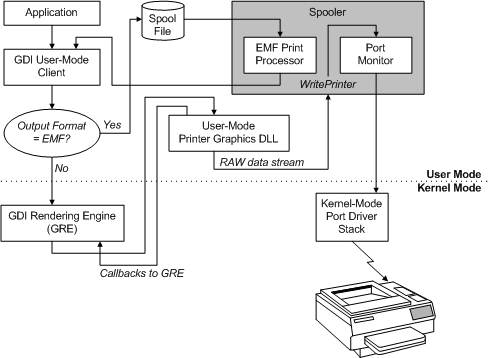 Introduction to Printer Graphics DLLs - Windows drivers | Microsoft Docs