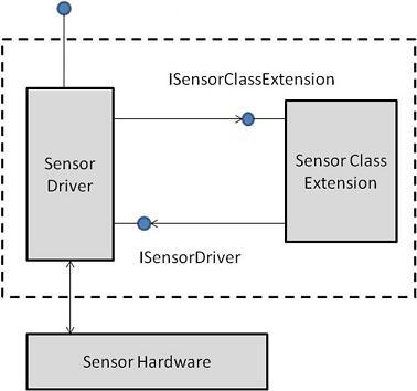 AMD UMDF Sensor Driver Download