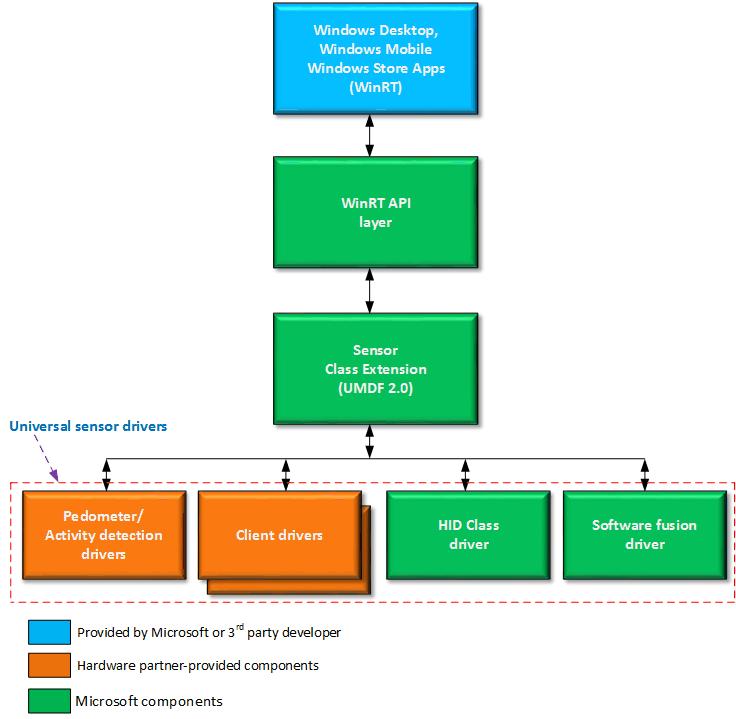 AMD UMDF SENSOR DRIVERS