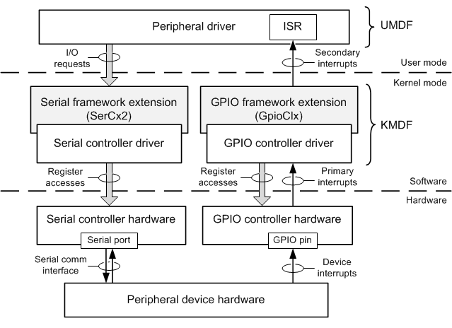peripheral drivers for devices on sercx2 managed serial ports rh docs microsoft com serial port timing diagram serial port timing diagram